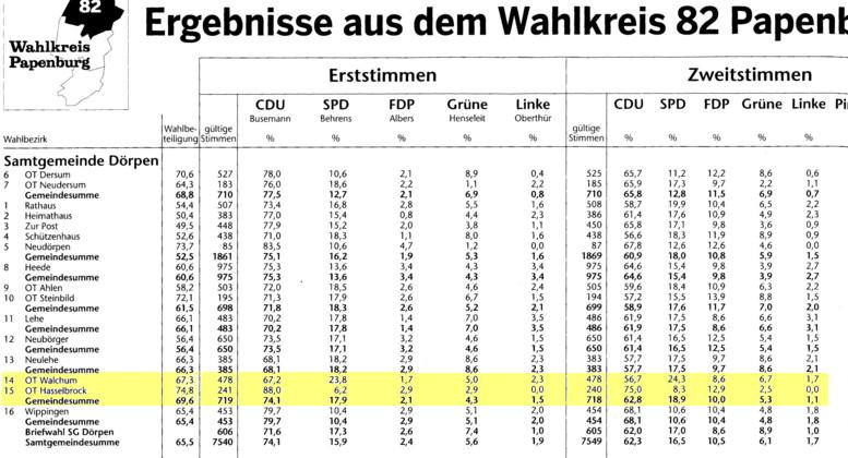 Wahlergenis SG Dörpen_web770