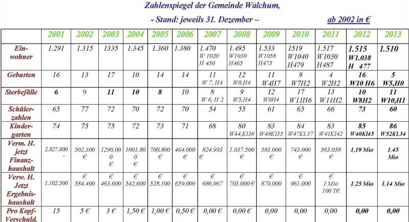 Zahlenspiegel 2013_web800